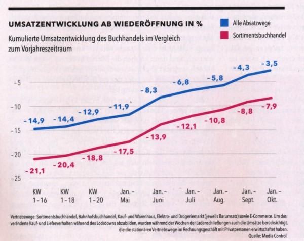 Umsatzentwicklung-ab-Wiederer-ffnung-bis-Oktober-2020