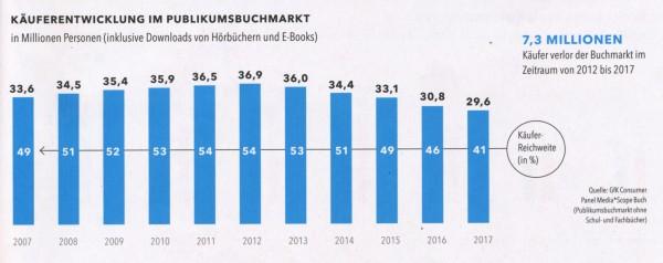 Buchmarkt-verliert-K-ufer